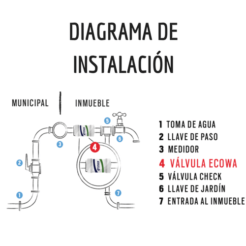 Diagrama de instalación de la válvula Ecowa Air Retention